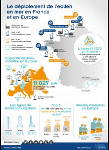 L'éolien en mer en France et en Europe