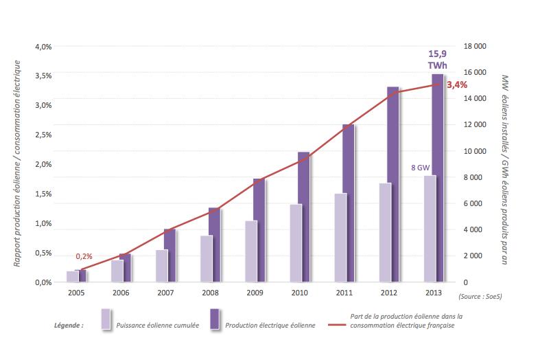 Evolution historique de la production éolienne française