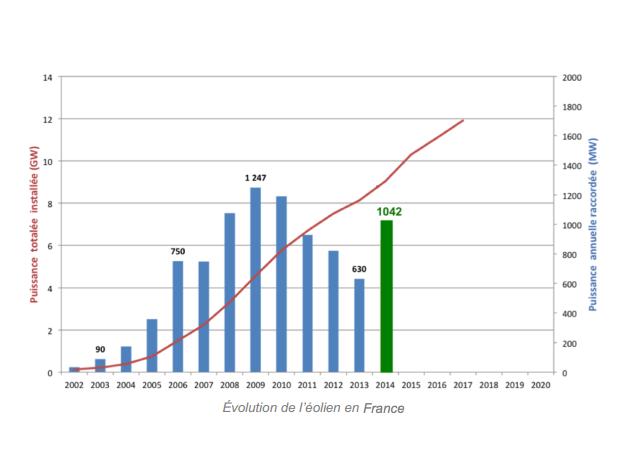 Evolution de la capacité éolienne installée en France