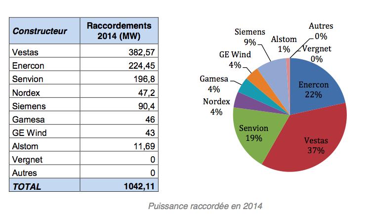 Répartition par constructeur de la puissance éolienne raccordée en 2014