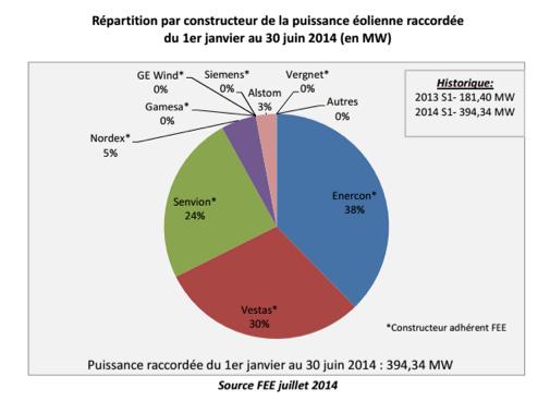 Répartition par constructeur de la puissance éolienne raccordée  du 1er janvier au 30 juin 2014 (en MW)