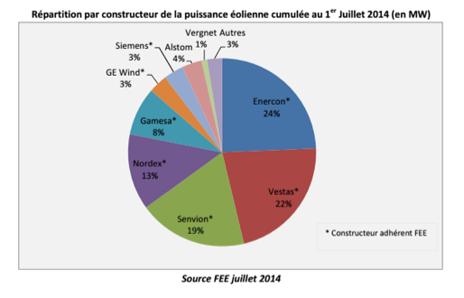 Répartition par constructeur de la puissance éolienne cumulée au 1er Juillet 2014 (en MW)