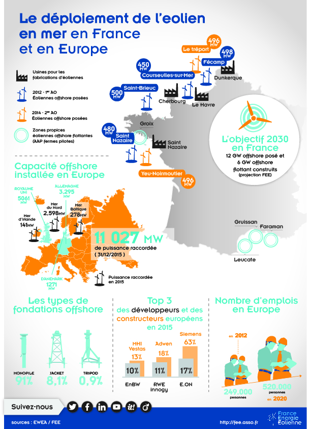 Infographie Eolien Offshore