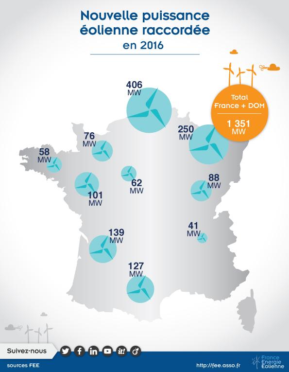 Nouvelle Puissance éolienne raccordée au réseau électrique en 2016