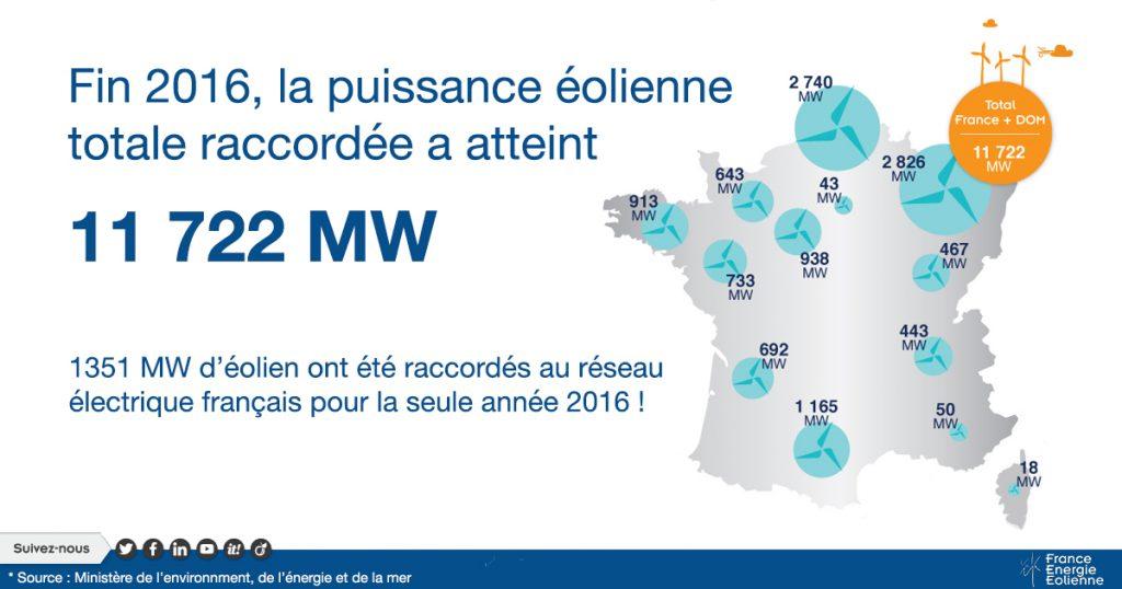 2016, une année record pour l'éolien en France !