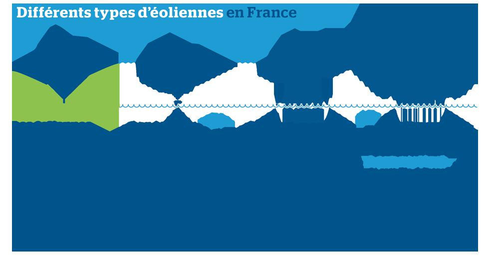 différents types d'éoliennes
