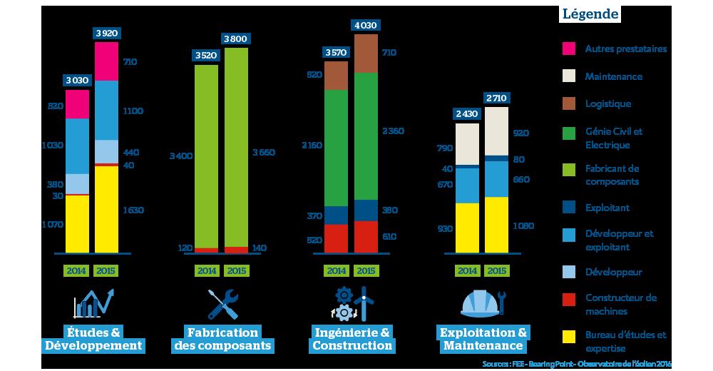 illustration repartition emplois eoliens